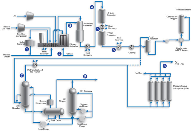 gas processing diagram with Optograf Applications Hyco Plants on In Situ besides Hydrogen Recovery  pression as well Axsinvestorpresentation besides The Environmental Architecture Is Not New It Has Appeared In The Ancient Civilizations In The Aspects Of Human Attempts To Adapt And Live In The Surrounding Environment together with WaterWash.